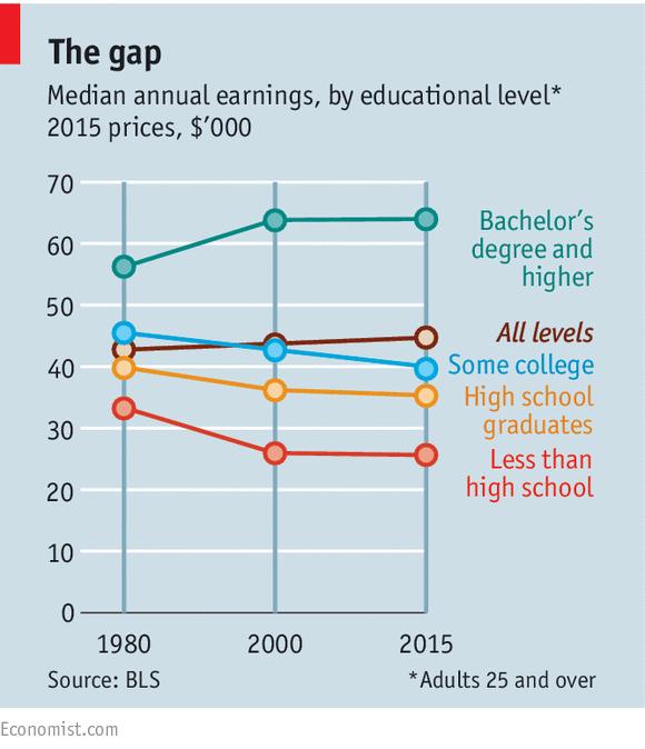 median-wage